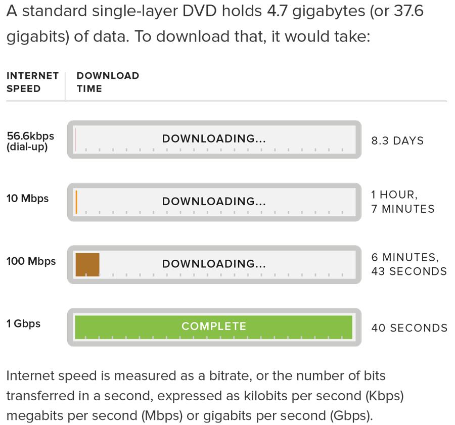 origin very slow download speed